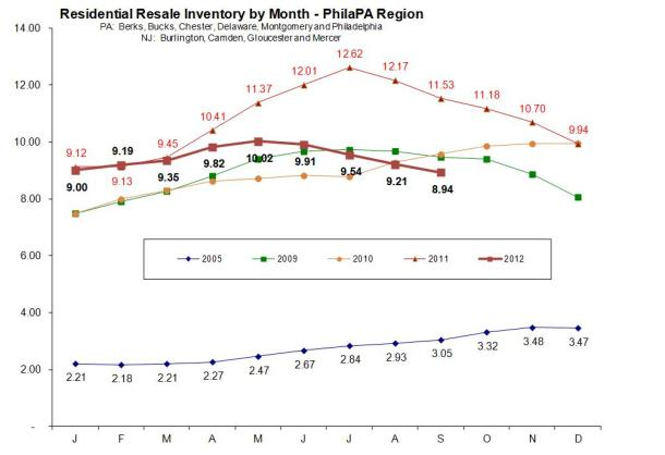 Residential Resale Inventory